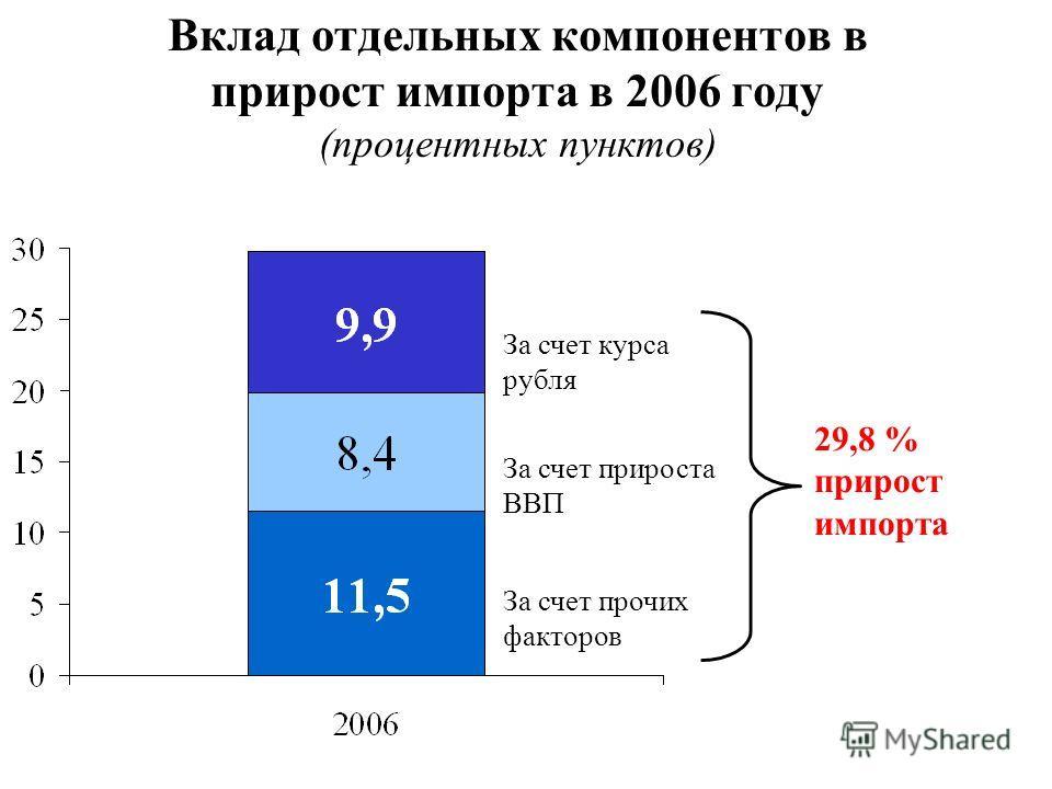 Вклад отдельных компонентов в прирост импорта в 2006 году (процентных пунктов) За счет курса рубля За счет прироста ВВП За счет прочих факторов 29,8 % прирост импорта