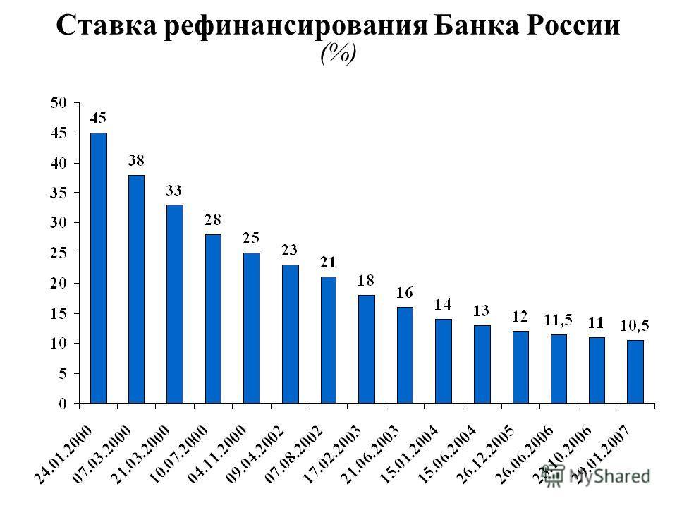 Ставка рефинансирования Банка России (%)