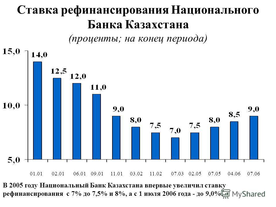 Ставка рефинансирования Национального Банка Казахстана (проценты; на конец периода) В 2005 году Национальный Банк Казахстана впервые увеличил ставку рефинансирования с 7% до 7,5% и 8%, а с 1 июля 2006 года - до 9,0%. 01.0102.0106.0109.0111.0103.0211.