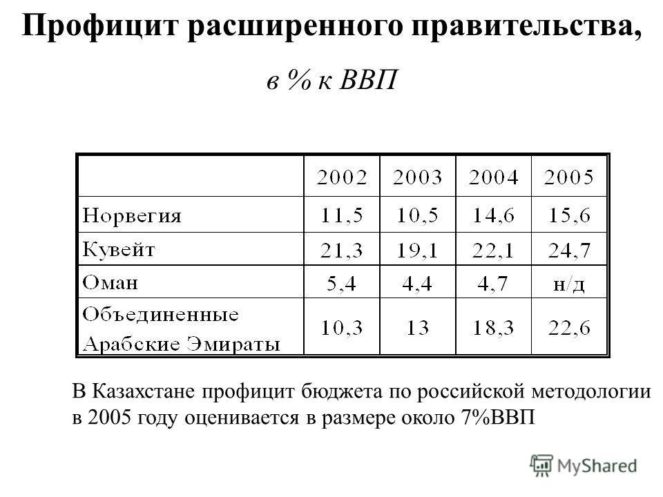 Профицит расширенного правительства, в % к ВВП В Казахстане профицит бюджета по российской методологии в 2005 году оценивается в размере около 7%ВВП