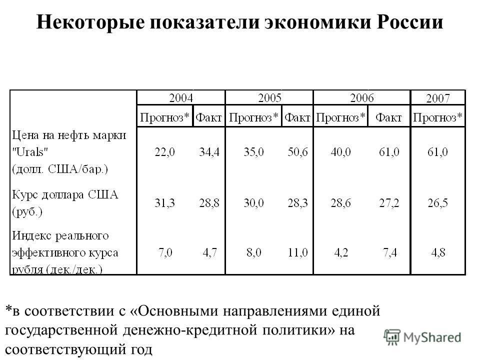 Потребительские цены в странах Еврозоны Некоторые показатели экономики России *в соответствии с «Основными направлениями единой государственной денежно-кредитной политики» на соответствующий год