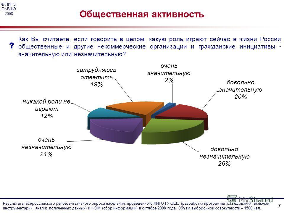 © ЛИГО ГУ-ВШЭ 2008 Как Вы считаете, если говорить в целом, какую роль играют сейчас в жизни России общественные и другие некоммерческие организации и гражданские инициативы - значительную или незначительную? Общественная активность Результаты всеросс
