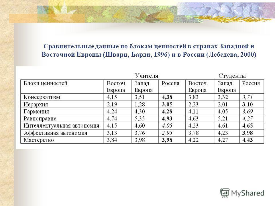 Сравнительные данные по блокам ценностей в странах Западной и Восточной Европы (Шварц, Барди, 1996) и в России (Лебедева, 2000)