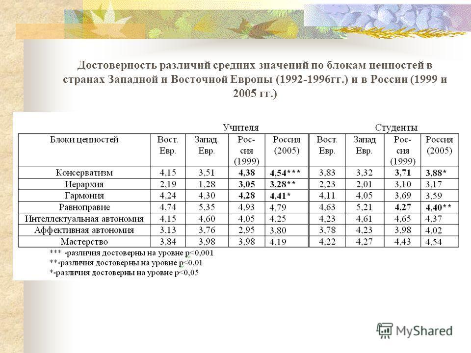Достоверность различий средних значений по блокам ценностей в странах Западной и Восточной Европы (1992-1996гг.) и в России (1999 и 2005 гг.)