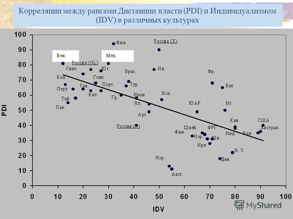 Корреляции между рангами Дистанции власти (PDI) и Индивидуализмом (IDV) в различных культурах