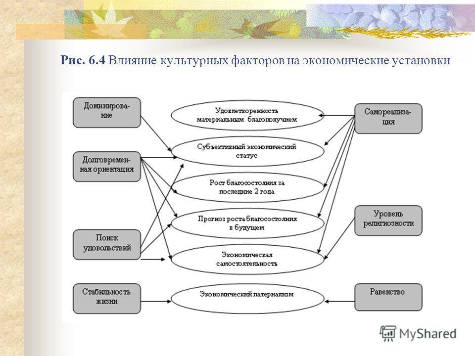 Рис. 6.4 Влияние культурных факторов на экономические установки
