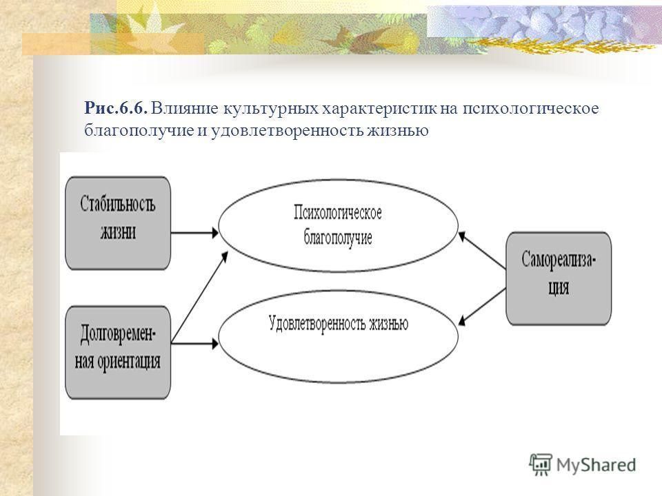 Рис.6.6. Влияние культурных характеристик на психологическое благополучие и удовлетворенность жизнью