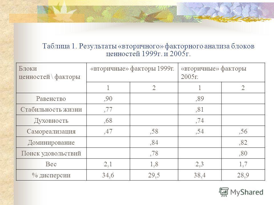 Таблица 1. Результаты «вторичного» факторного анализа блоков ценностей 1999г. и 2005г. Блоки ценностей \ факторы «вторичные» факторы 1999г.«вторичные» факторы 2005г. 1212 Равенство,90,89 Стабильность жизни,77,81 Духовность,68,74 Самореализация,47,58,
