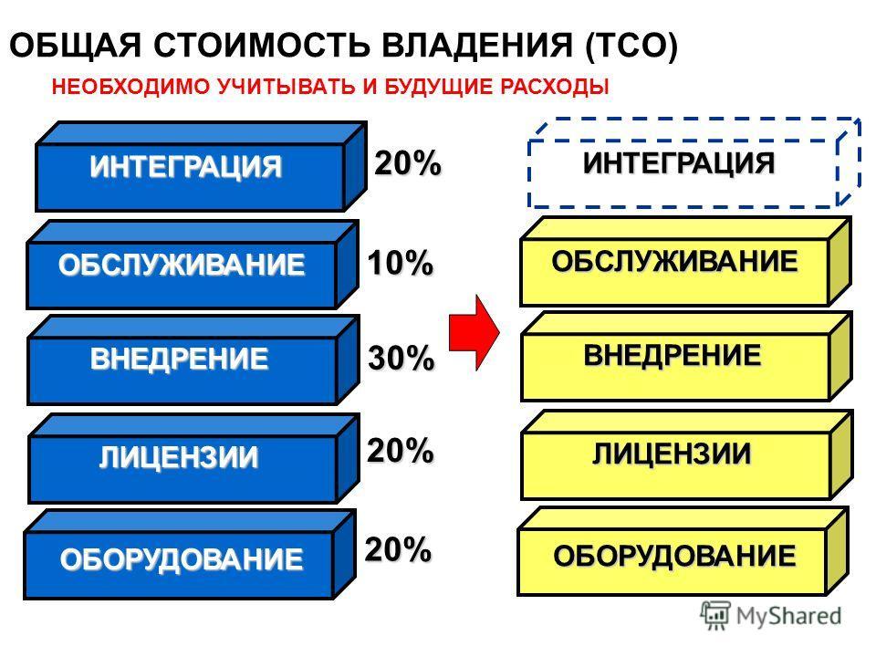 ОБЩАЯ СТОИМОСТЬ ВЛАДЕНИЯ (TCO) НЕОБХОДИМО УЧИТЫВАТЬ И БУДУЩИЕ РАСХОДЫ ОБОРУДОВАНИЕ ЛИЦЕНЗИИ ВНЕДРЕНИЕ ОБСЛУЖИВАНИЕ 20% 30% 10% ИНТЕГРАЦИЯ 20%20%20%20% ОБОРУДОВАНИЕ ЛИЦЕНЗИИ ВНЕДРЕНИЕ ОБСЛУЖИВАНИЕ ИНТЕГРАЦИЯ