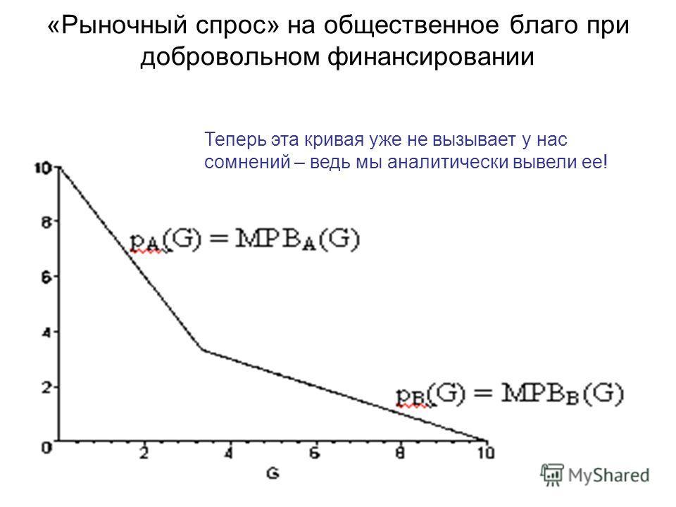 «Рыночный спрос» на общественное благо при добровольном финансировании Теперь эта кривая уже не вызывает у нас сомнений – ведь мы аналитически вывели ее!