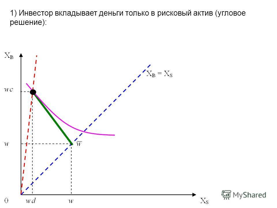 1) Инвестор вкладывает деньги только в рисковый актив (угловое решение):