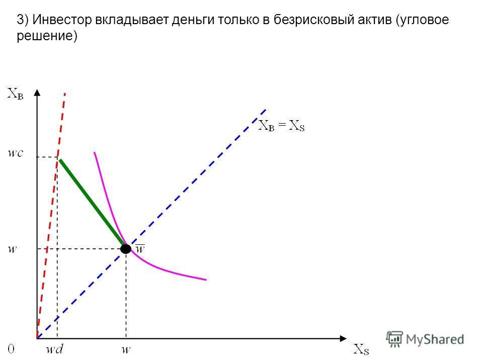 3) Инвестор вкладывает деньги только в безрисковый актив (угловое решение)