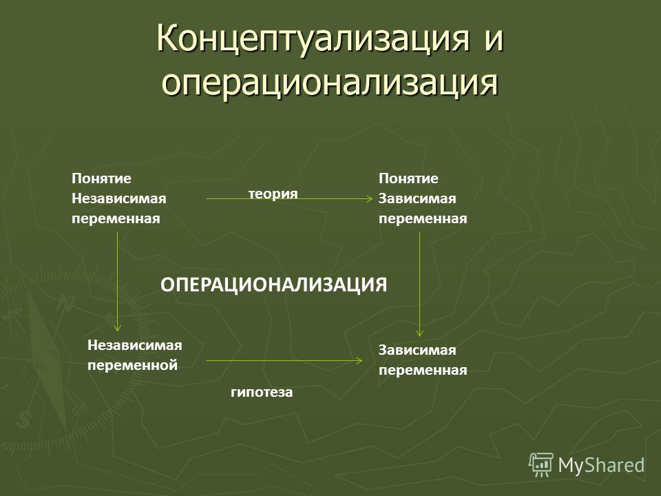 Концептуализация и операционализация Понятие Независимая переменная Понятие Зависимая переменная теория Независимая переменной Зависимая переменная ОПЕРАЦИОНАЛИЗАЦИЯ гипотеза