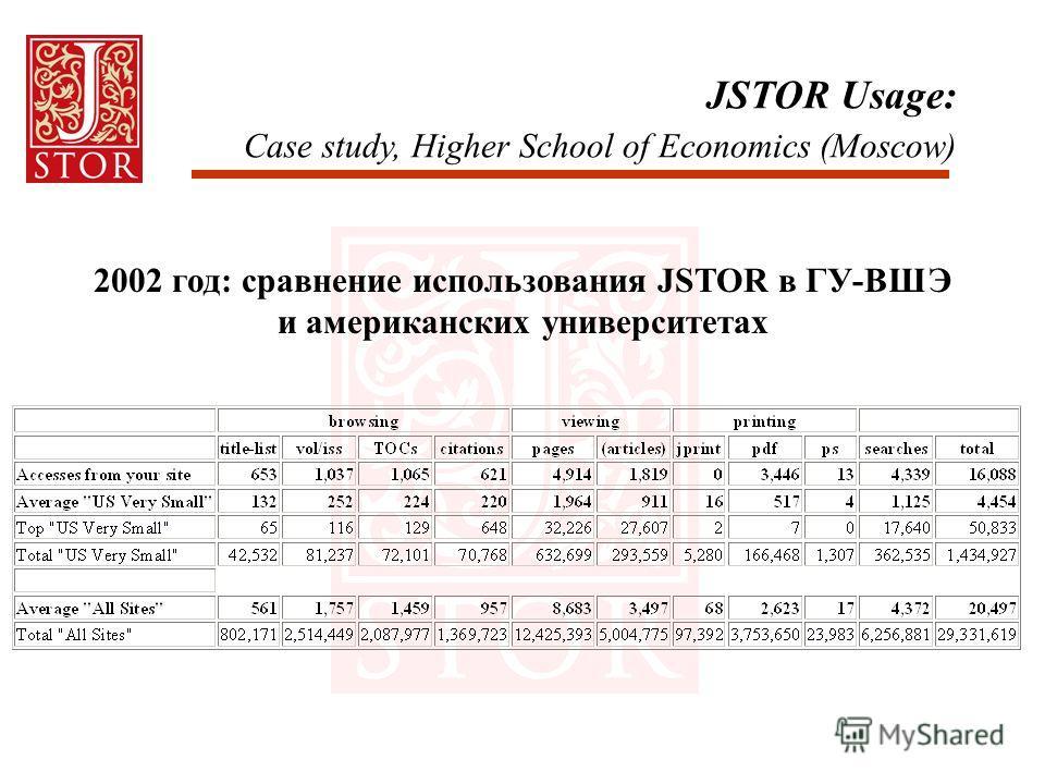 JSTOR Usage: Case study, Higher School of Economics (Moscow) 2002 год: сравнение использования JSTOR в ГУ-ВШЭ и американских университетах