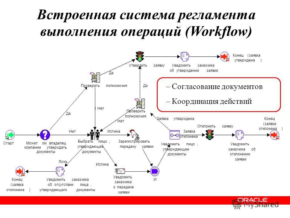 –Согласование документов –Координация действий Встроенная система регламента выполнения операций (Workflow)