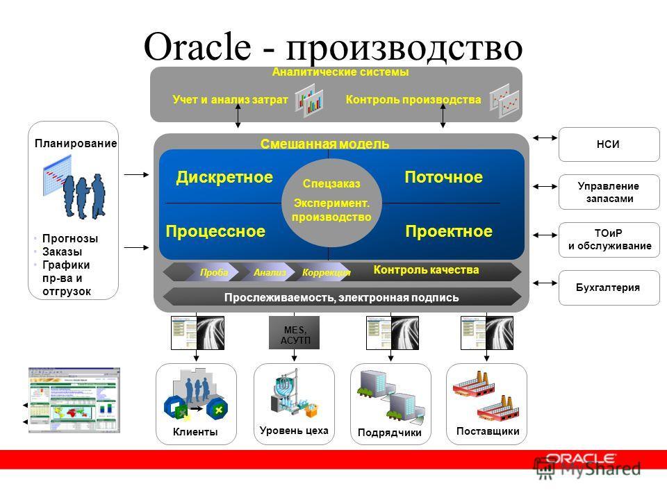 Oracle - производство НСИ Управление запасами Бухгалтерия ТОиР и обслуживание Аналитические системы Учет и анализ затратКонтроль производства Планирование Прогнозы Заказы Графики пр-ва и отгрузок Уровень цеха MES, АСУТП Клиенты Подрядчики Поставщики