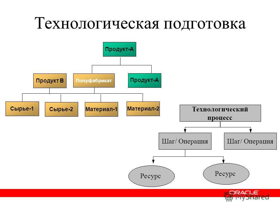 Технологическая подготовка Материал-1 Продукт B Сырье-1 Сырье-2 Материал-2 Технологический процесс Шаг/ Операция Ресурс Полуфабрикат Продукт-А