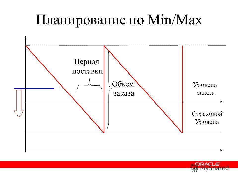 Период поставки Страховой Уровень Уровень заказа Объем заказа Планирование по Min/Max