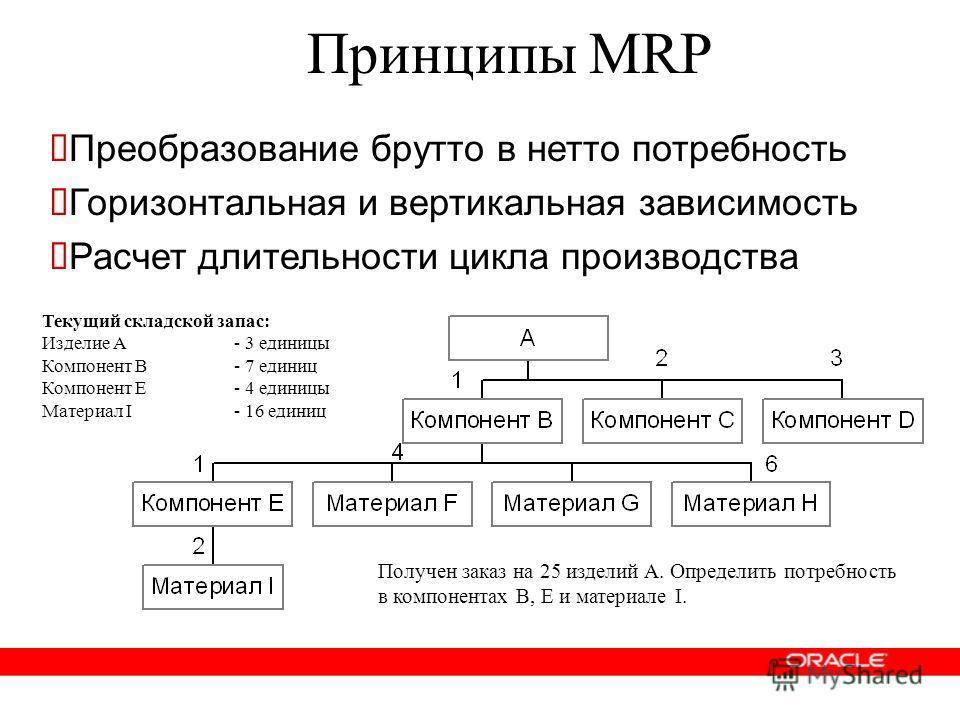 Принципы MRP Текущий складской запас: Изделие A - 3 единицы Компонент B - 7 единиц Компонент E- 4 единицы Материал I- 16 единиц Получен заказ на 25 изделий A. Определить потребность в компонентах B, E и материале I. Преобразование брутто в нетто потр