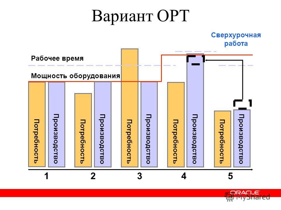 Вариант OPT Мощность оборудования Рабочее время 1 2 3 4 5 Производство Потребность Производство Потребность Производство Потребность Производство Сверхурочная работа Производство