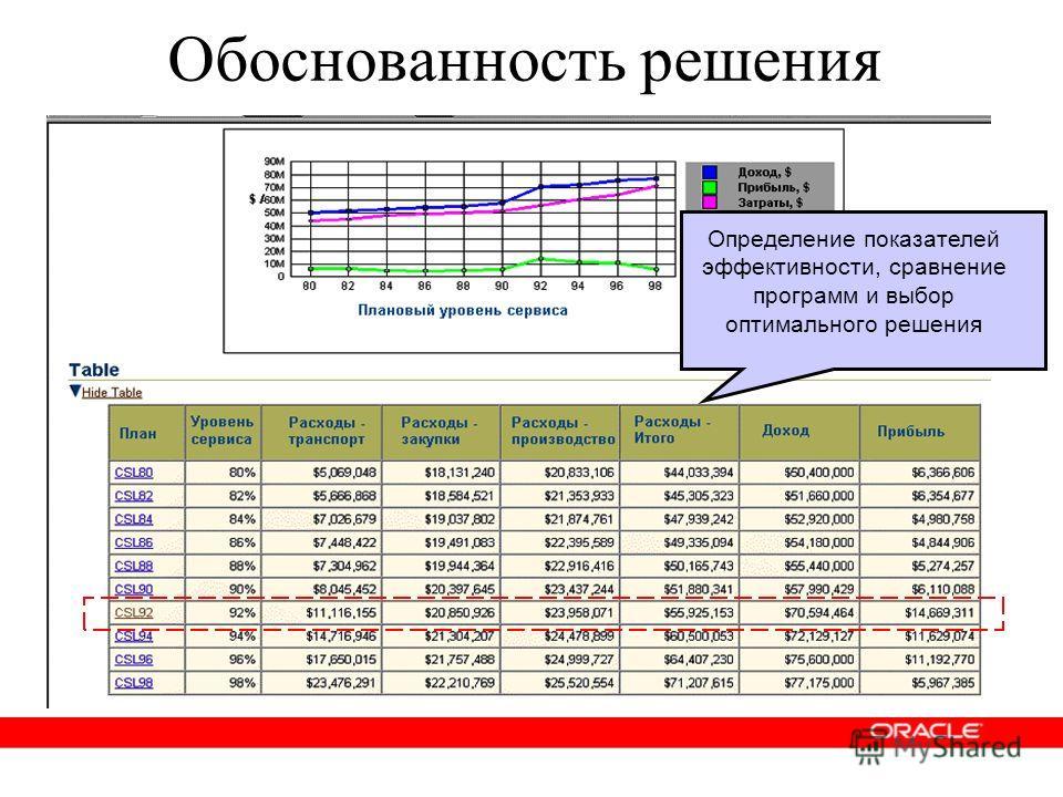 Определение показателей эффективности, сравнение программ и выбор оптимального решения Обоснованность решения
