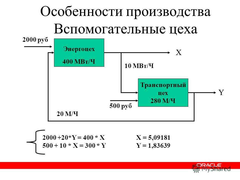 Особенности производства Вспомогательные цеха 2000 +20*Y = 400 * X 500 + 10 * X = 300 * Y X = 5,09181 Y = 1,83639 Энергоцех Транспортный цех 280 М/Ч 500 руб 2000 руб 10 МВт/Ч 400 МВт/Ч 20 М/Ч Х Y