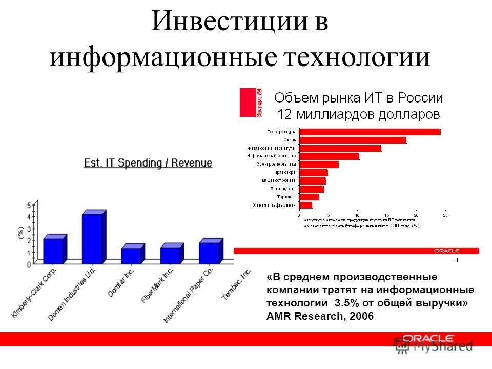 Инвестиции в информационные технологии «В среднем производственные компании тратят на информационные технологии 3.5% от общей выручки» AMR Research, 2006