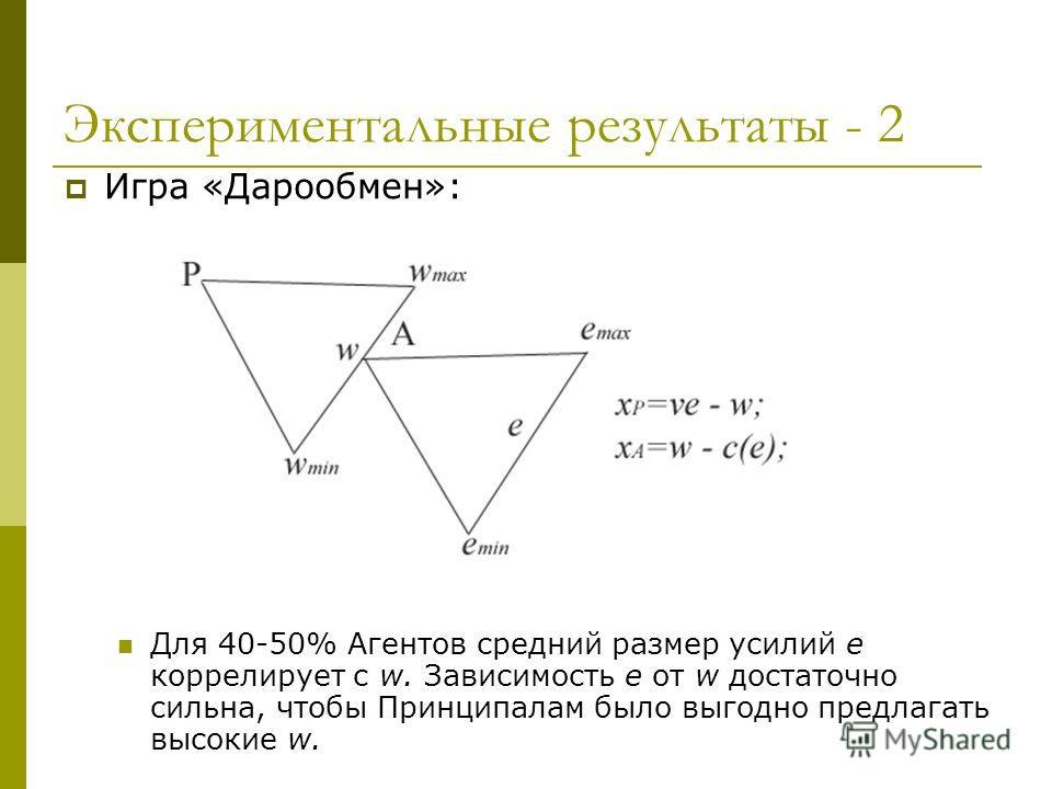 Экспериментальные результаты - 2 Игра «Дарообмен»: Для 40-50% Агентов средний размер усилий e коррелирует с w. Зависимость e от w достаточно сильна, чтобы Принципалам было выгодно предлагать высокие w.