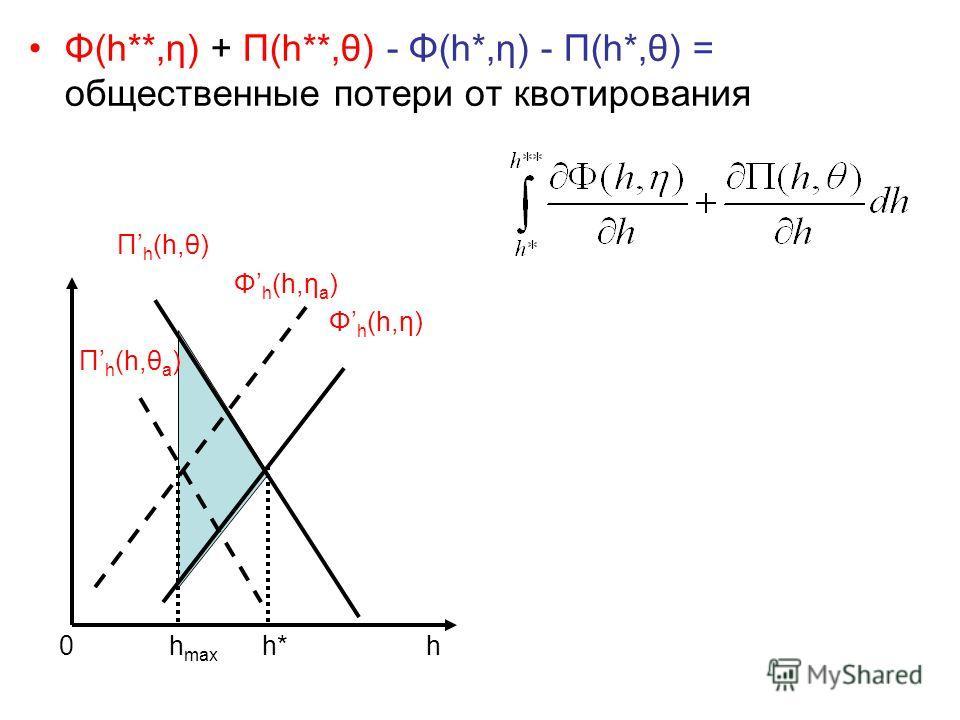 Φ(h**,η) + Π(h**,θ) - Φ(h*,η) - Π(h*,θ) = общественные потери от квотирования Π h (h,θ) Φ h (h,η a ) Φ h (h,η) Π h (h,θ a ) 0 h max h* h