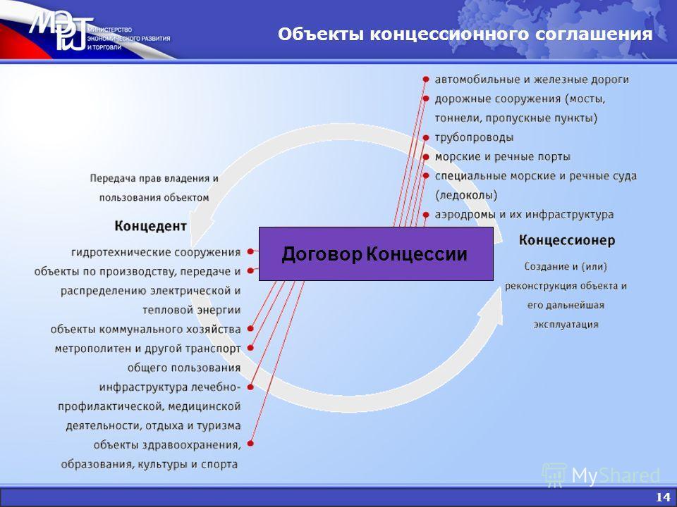 14 Объекты концессионного соглашения Договор Концессии