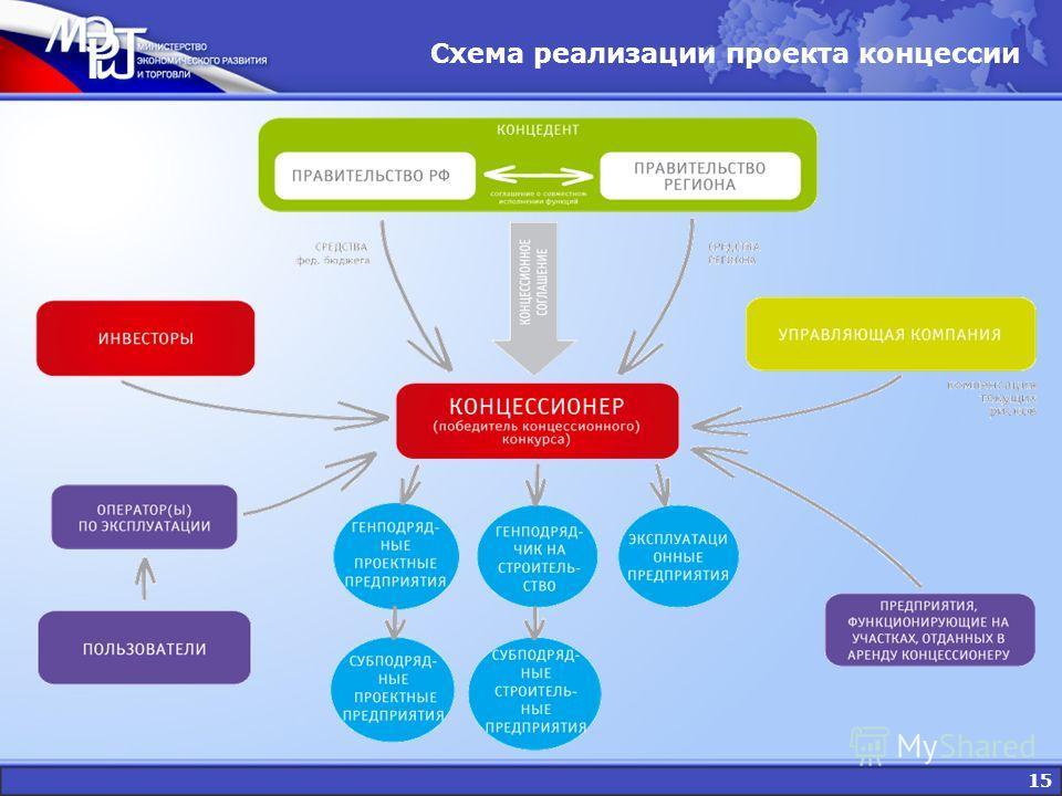 15 Схема реализации проекта концессии