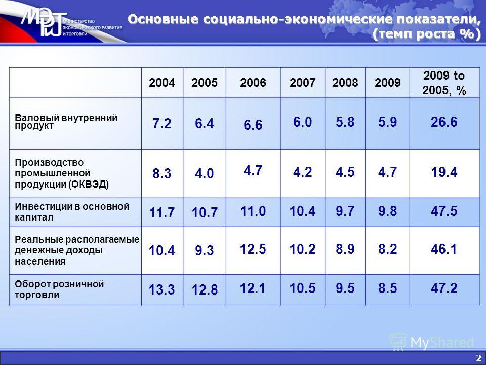 2 200420052006200720082009 2009 to 2005, % Валовый внутренний продукт 7.26.4 6.6 6.05.85.926.6 Производство промышленной продукции (ОКВЭД) 8.34.0 4.7 4.24.54.719.4 Инвестиции в основной капитал 11.710.7 11.010.49.79.847.5 Реальные располагаемые денеж