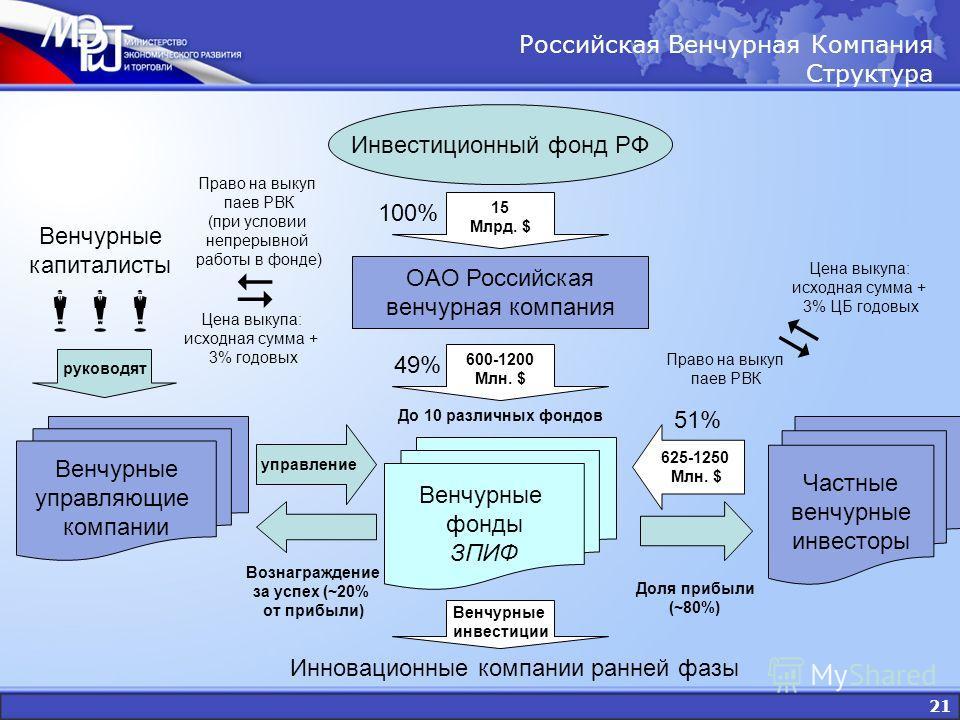 21 Российская Венчурная Компания Структура Инвестиционный фонд РФ OAO Российская венчурная компания Венчурные фонды ЗПИФ Венчурные управляющие компании 15 Млрд. $ 100% 625-1250 Млн. $ 51% Венчурные капиталисты управление Вознаграждение за успех (~20%