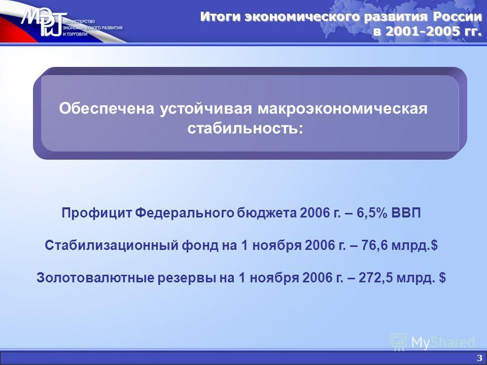 3 Итоги экономического развития России в 2001-2005 гг. Обеспечена устойчивая макроэкономическая стабильность: Профицит Федерального бюджета 2006 г. – 6,5% ВВП Стабилизационный фонд на 1 ноября 2006 г. – 76,6 млрд.$ Золотовалютные резервы на 1 ноября