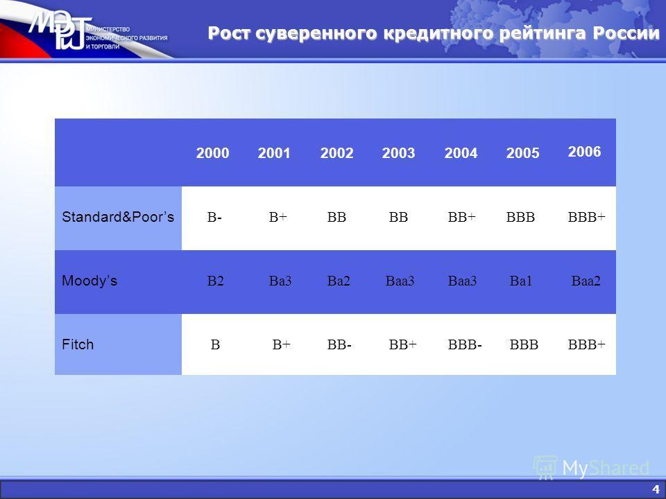 4 200020012002200320042005 2006 Standard&Poors B- B+ BB BB+ BBB ВВВ+ Moodys В2 Ва3 Ва2 Ваа3 Ва1 Ваа2 Fitch В В+ ВВ- ВВ+ ВВВ- ВВВ ВВВ+ Рост суверенного кредитного рейтинга России