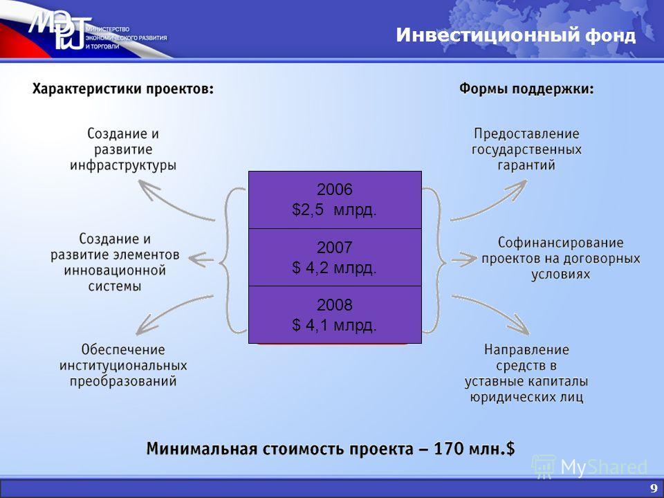 9 Инвестиционный фонд 2006 $2,5 млрд. 2008 $ 4,1 млрд. 2007 $ 4,2 млрд.