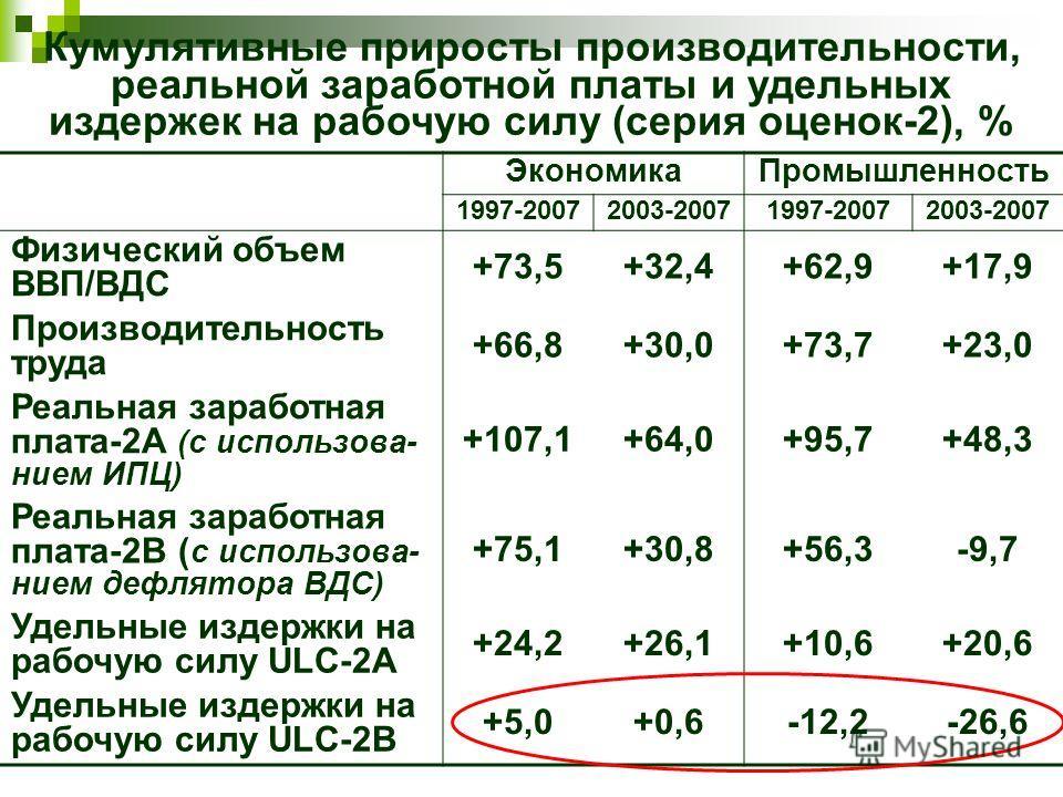 Кумулятивные приросты производительности, реальной заработной платы и удельных издержек на рабочую силу (серия оценок-2), % ЭкономикаПромышленность 1997-20072003-20071997-20072003-2007 Физический объем ВВП/ВДС +73,5+32,4+62,9+17,9 Производительность
