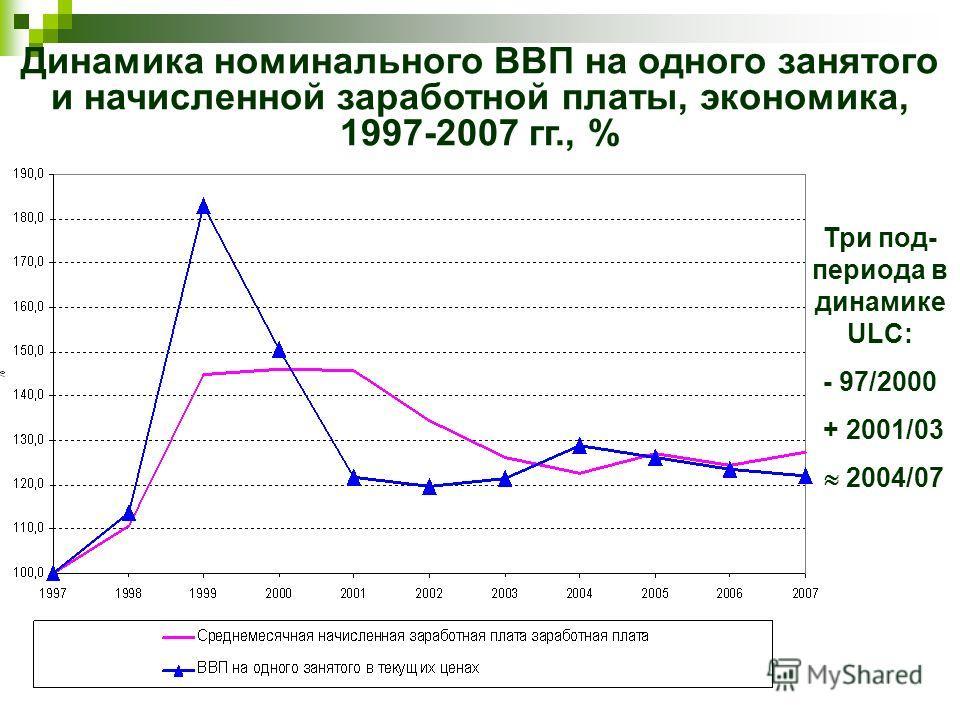 Динамика номинального ВВП на одного занятого и начисленной заработной платы, экономика, 1997-2007 гг., % Три под- периода в динамике ULC: - 97/2000 + 2001/03 2004/07