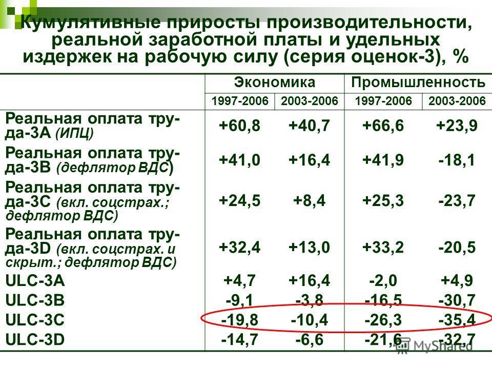 Кумулятивные приросты производительности, реальной заработной платы и удельных издержек на рабочую силу (серия оценок-3), % ЭкономикаПромышленность 1997-20062003-20061997-20062003-2006 Реальная оплата тру- да-3A (ИПЦ) +60,8+40,7+66,6+23,9 Реальная оп