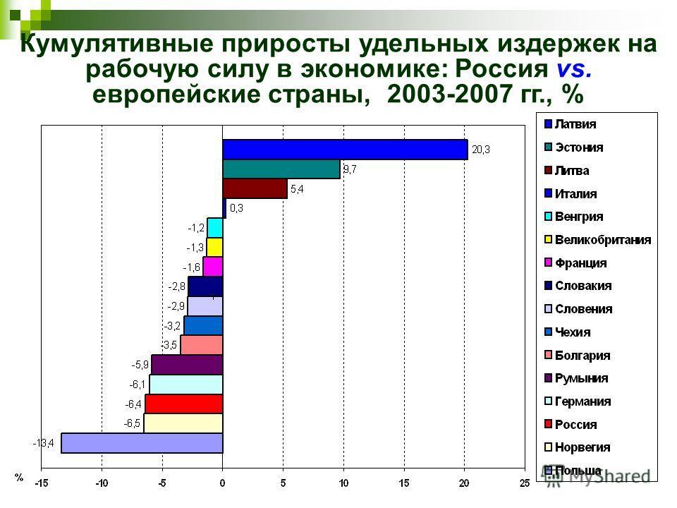 Кумулятивные приросты удельных издержек на рабочую силу в экономике: Россия vs. европейские страны, 2003-2007 гг., %