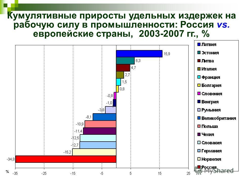 Кумулятивные приросты удельных издержек на рабочую силу в промышленности: Россия vs. европейские страны, 2003-2007 гг., %
