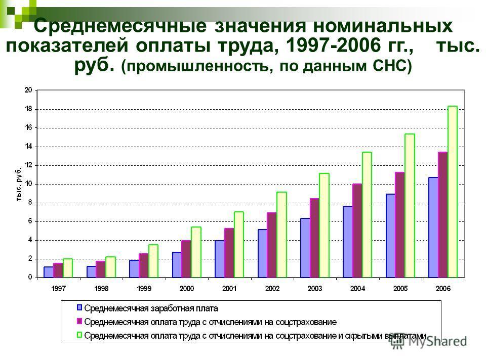 Среднемесячные значения номинальных показателей оплаты труда, 1997-2006 гг., тыс. руб. (промышленность, по данным СНС)