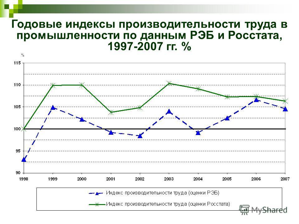 Годовые индексы производительности труда в промышленности по данным РЭБ и Росстата, 1997-2007 гг. %