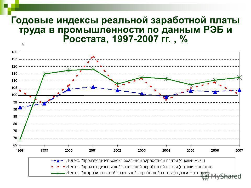 Годовые индексы реальной заработной платы труда в промышленности по данным РЭБ и Росстата, 1997-2007 гг., %