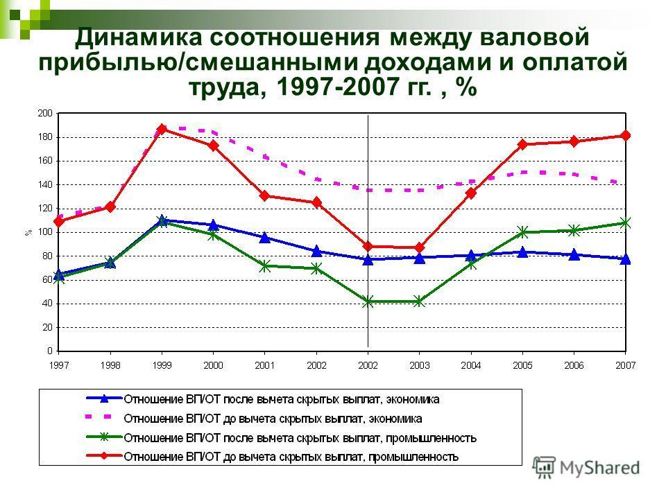 Динамика соотношения между валовой прибылью/смешанными доходами и оплатой труда, 1997-2007 гг., %
