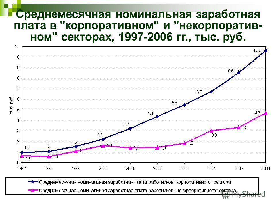 Среднемесячная номинальная заработная плата в корпоративном и некорпоратив- ном секторах, 1997-2006 гг., тыс. руб.