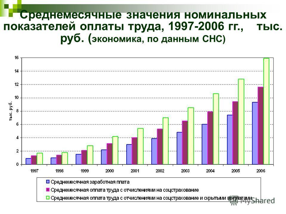 Среднемесячные значения номинальных показателей оплаты труда, 1997-2006 гг., тыс. руб. ( экономика, по данным СНС)