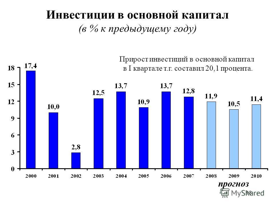 18 Инвестиции в основной капитал (в % к предыдущему году) Прирост инвестиций в основной капитал в I квартале т.г. составил 20,1 процента. прогноз