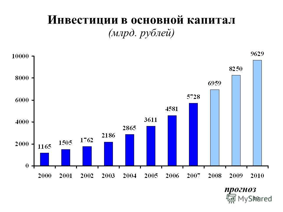 19 Инвестиции в основной капитал (млрд. рублей) прогноз