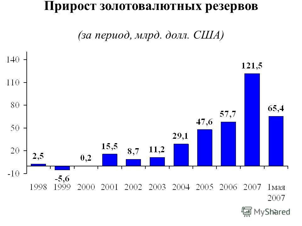 2 Прирост золотовалютных резервов (за период, млрд. долл. США)